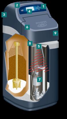 Průřez změkčovačem vody Evolution 100 Compact Ecowater